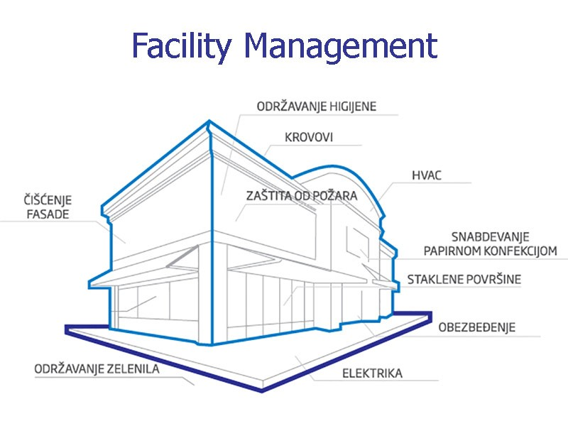 Šta je facility management?