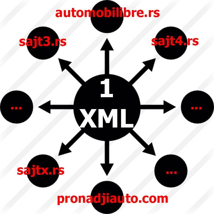 xml prenos podataka