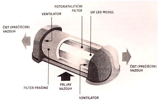 Fotokatalitički prečišćivač vazduha