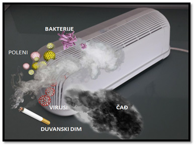 Prečišćivač vazduha i duvanski dim